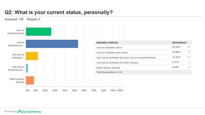 Survey-1-Question-2