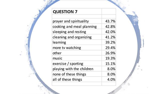 Survey-1-Question-7a
